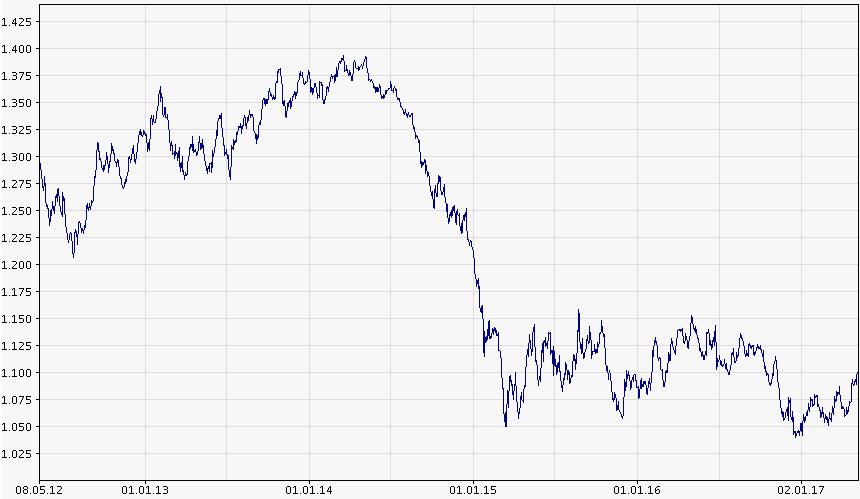 Euro v. Dollar
